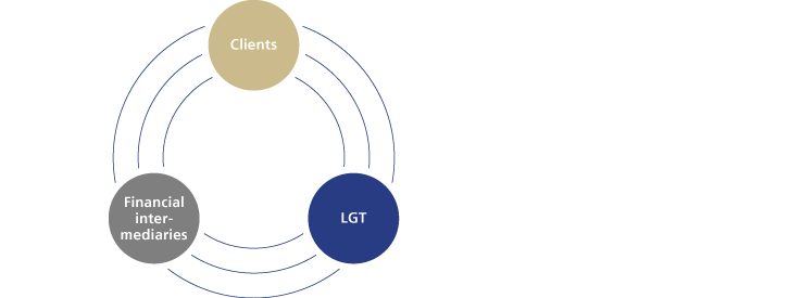 LGT services for external asset managers