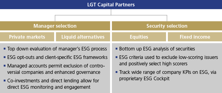 Sustainability: ESG deeply rooted in the company