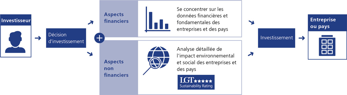 Grafik_LGT_Sustainability_Rating_fr_NHB_LGT_blau_1200px