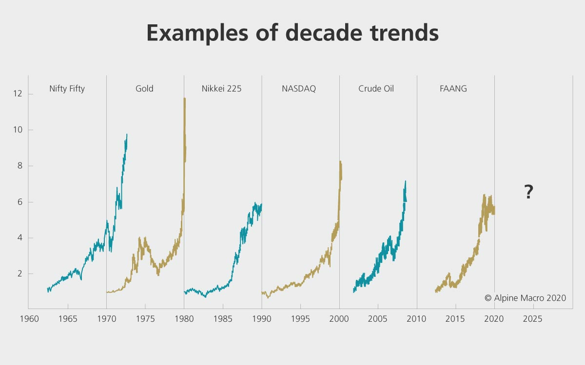 Examples of long-term investment trends, so-called decade trends.