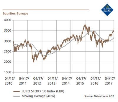 European equities are spiraling upwards says Ralph Piersig