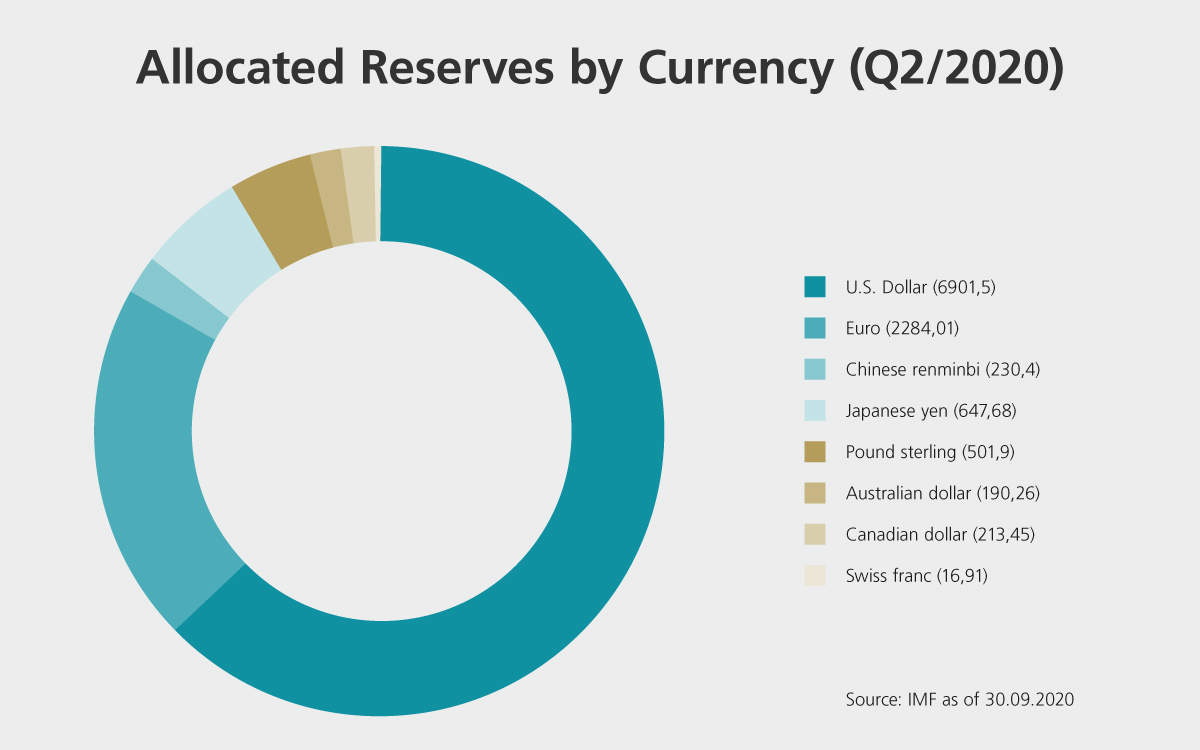 Allocated Reserves by Currency (Q2/2020)