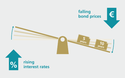 interest rate sensitivity of bonds